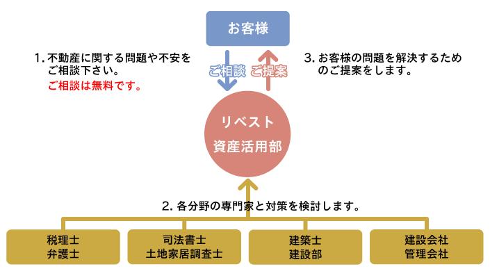 souzoku_chart